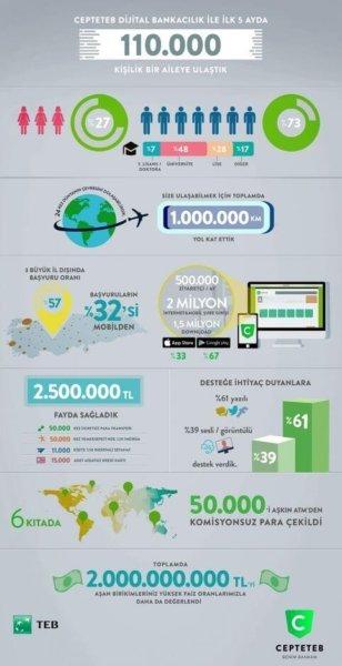 dijital bankacılık